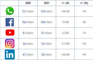 social media cijfers 2021